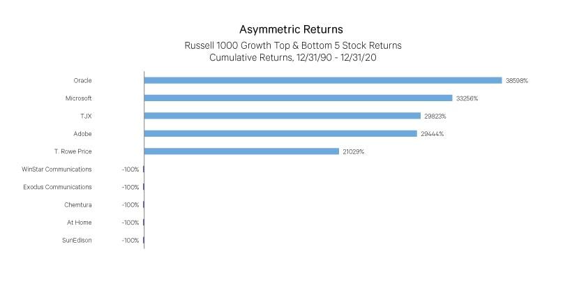 asymmetric returns graph