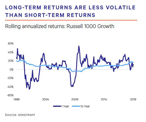 Long-term Returns Are Less Volatile Than Short-term Returns
