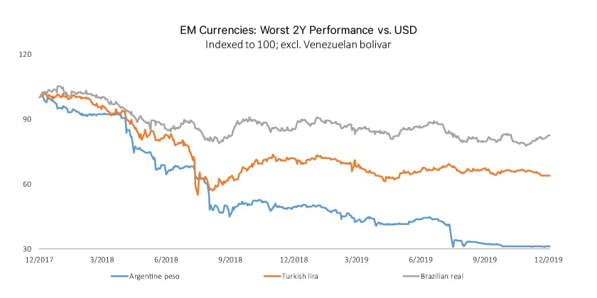 Figure 2 EM Currencies Worst 2 Y Perf 840