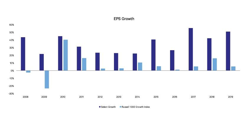 ESP Growth