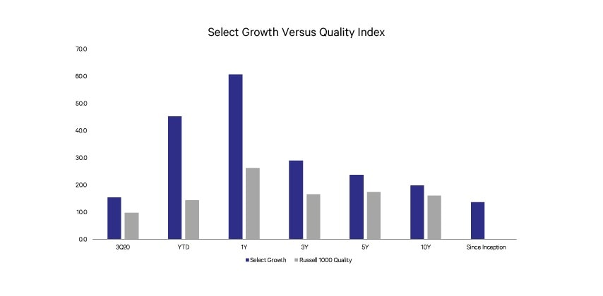 SG Versus Quality Index