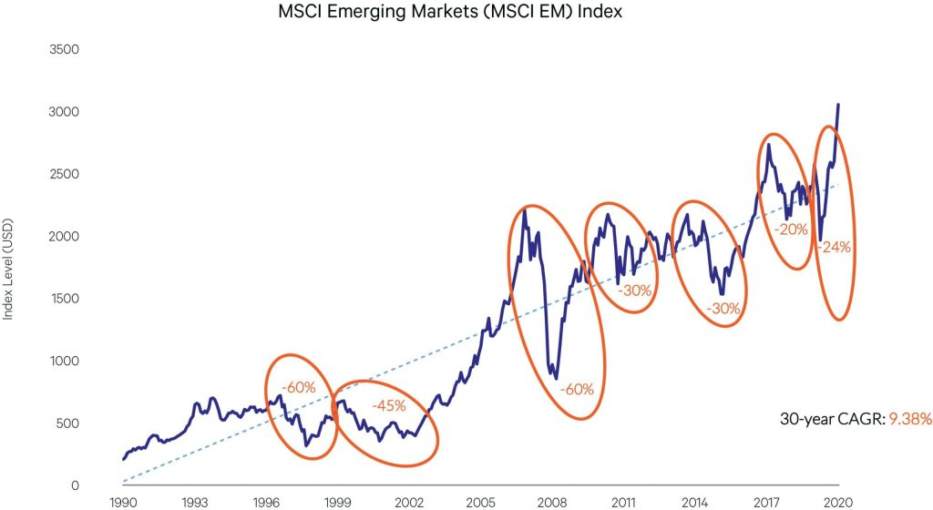 msci emerging markets graph