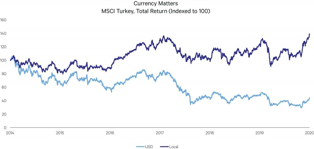 Currency Matters graph