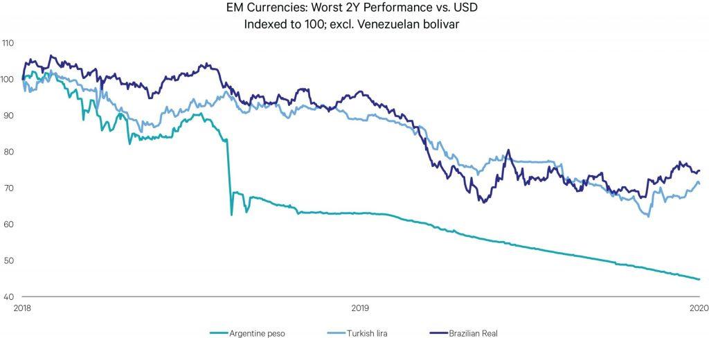 EM currency Worst 2Y Venez