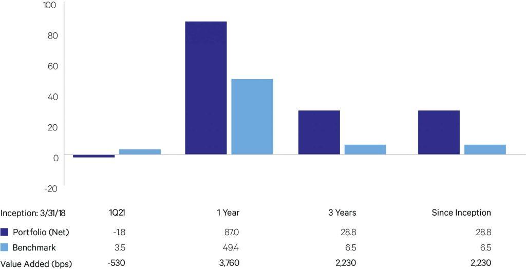 chart 3 inception portfolio benchmark graph